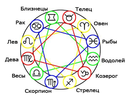 Как сочетаются различные знаки Зодиака и стихии между собой